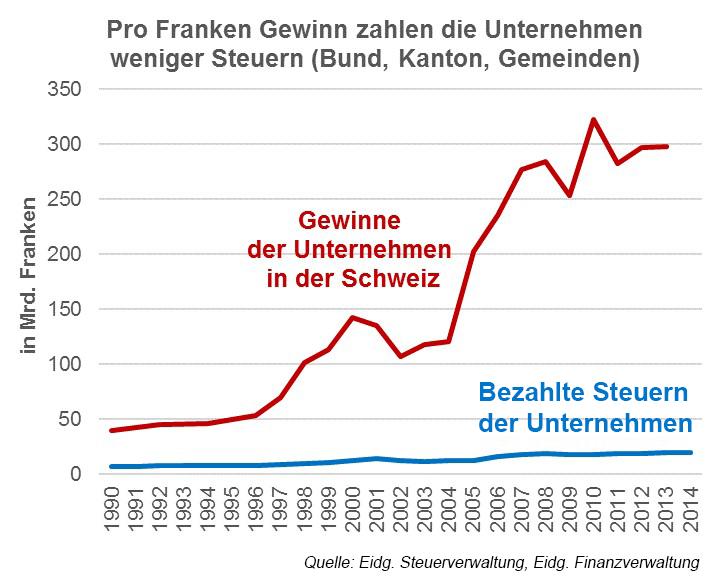 immerwenigersteuern_grafik_gross