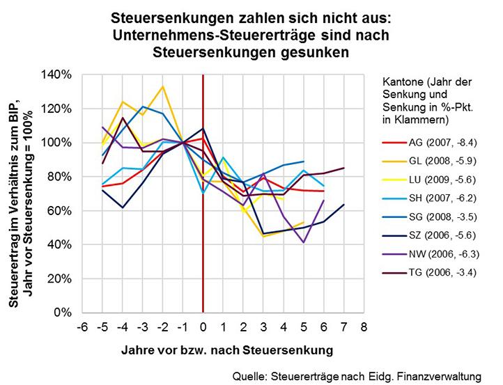 steuersenkungen_grafik_gross